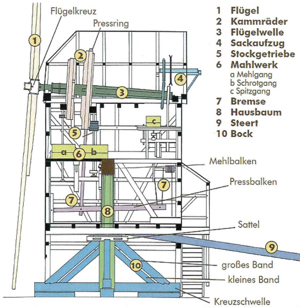 Schnitt durch eine Bockwindmühle